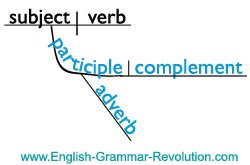 xbasic_diagram_participial_phrase.jpg.pagespeed.ic.QxRA8-JccH